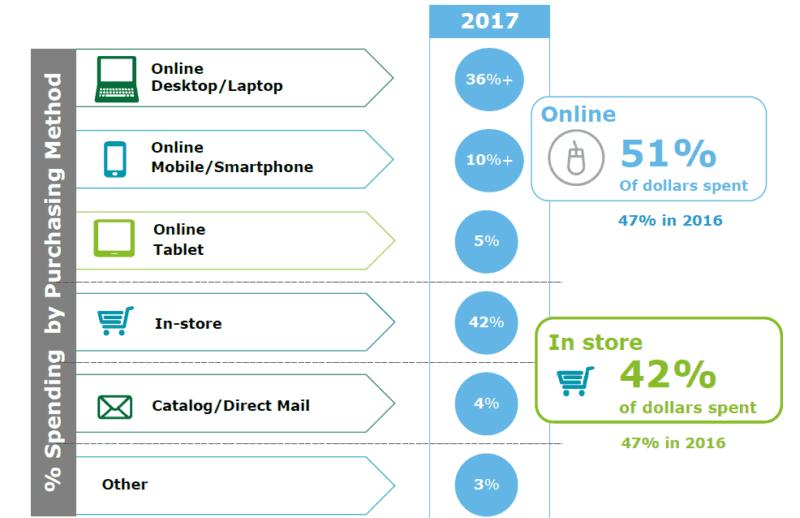 Deloitte retail sales prediction 2017
